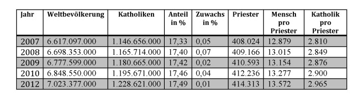 Tabelle Priestermangel