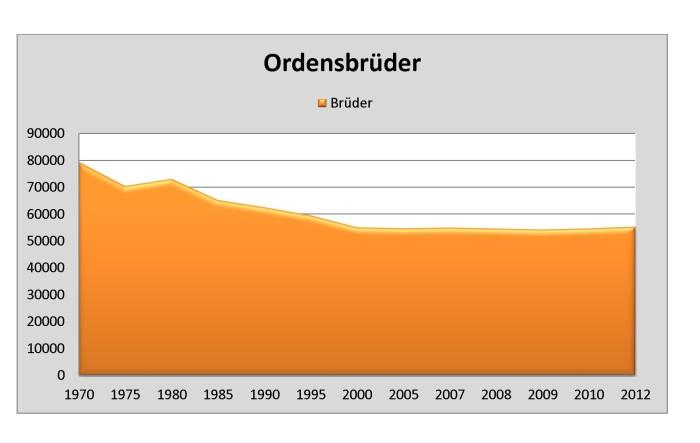 Ordensbrüder 1970-2012