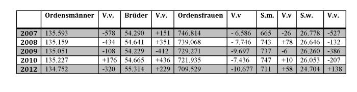 Tabelle Ordensfrauen